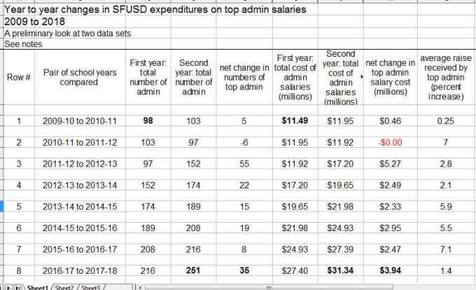 SFUSD top salaries w detail