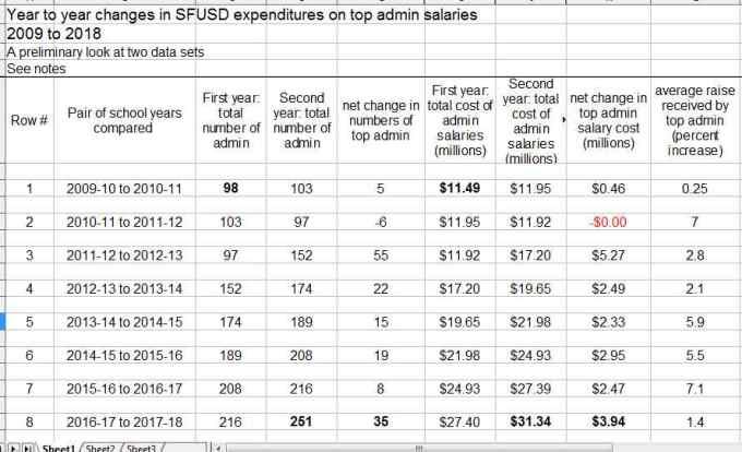 SFUSD top salaries w detail